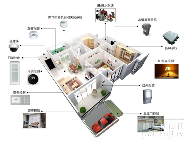 Wireless home smart home you installed, or out!