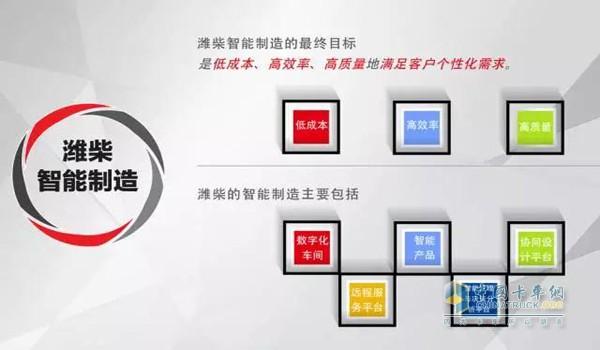 Weichai Intelligent Manufacturing