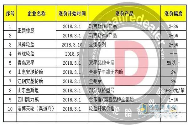 Tire companies that have increased their prices in March and are about to increase prices in April