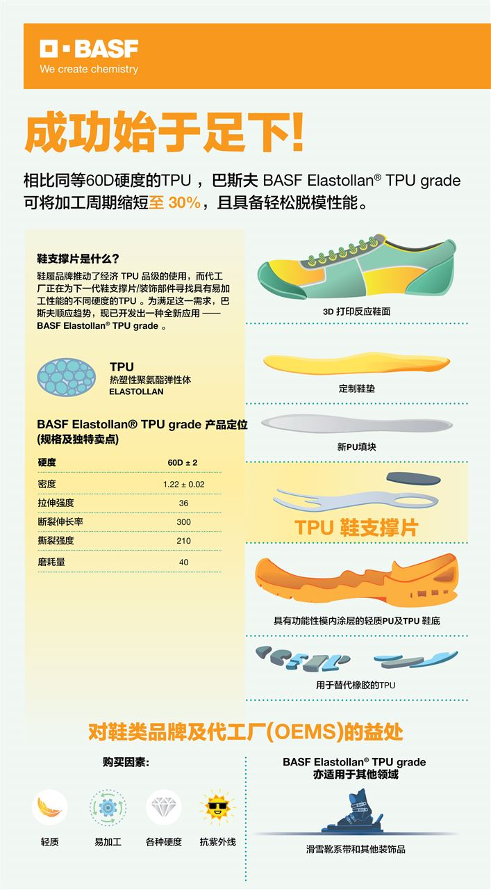 BASF's latest TPU technology helps high-performance shoe support to increase productivity