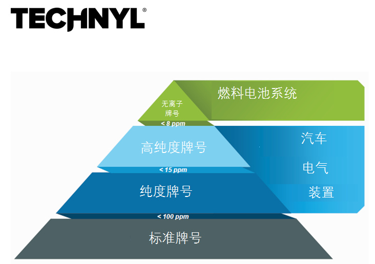 Technyl® offers OEMs a full range of electric-friendly products to meet the purity requirements of diverse applications.