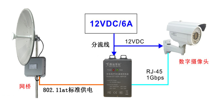 Wireless monitoring system POE power supply