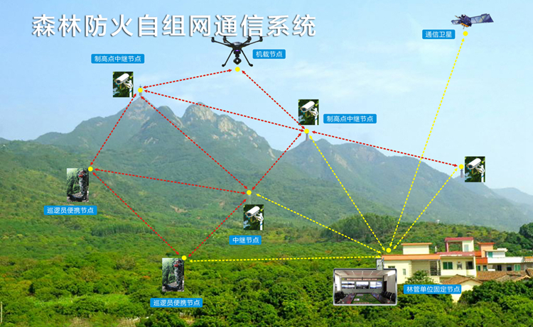 Forest fire monitoring communication system