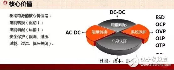 What is the core value of LED indoor lighting drive power?