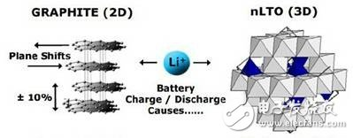 Analysis of lithium titanate power battery and its development history