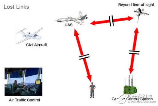 Have you seen a 4G signal controlled drone?