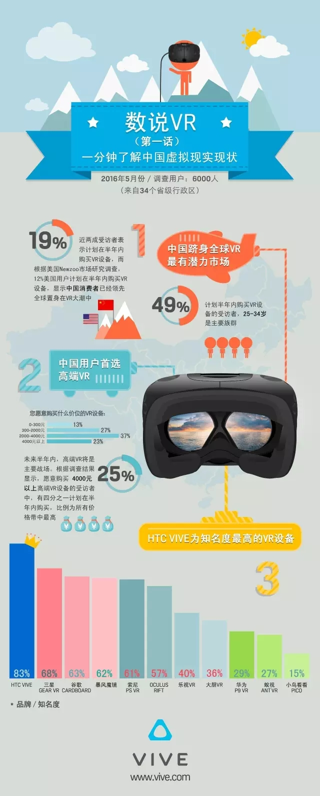 A picture of the current situation of China's VR virtual reality