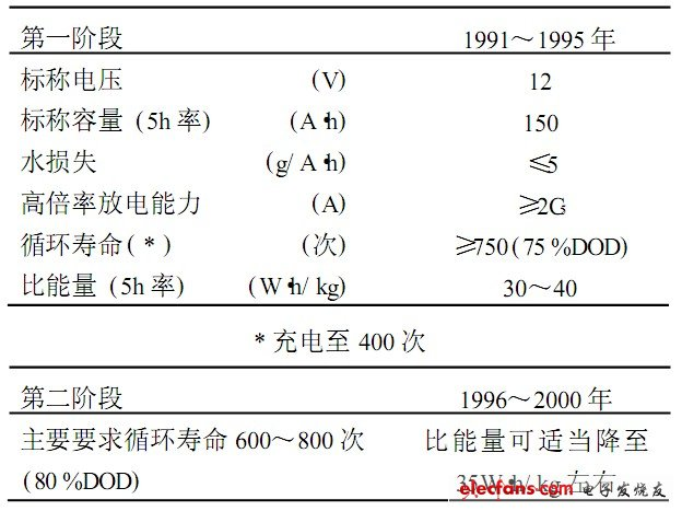 Table 3 Development goals of sealed lead-acid batteries for electric vehicles in China