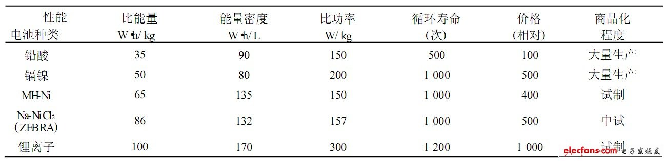 Table 2 Comparison of various main electric vehicle batteries