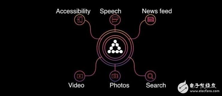 Facebook artificial intelligence parent technology analysis