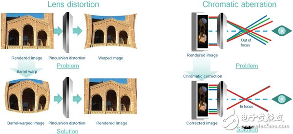 Snapdragon 820 VR Software Development Kit