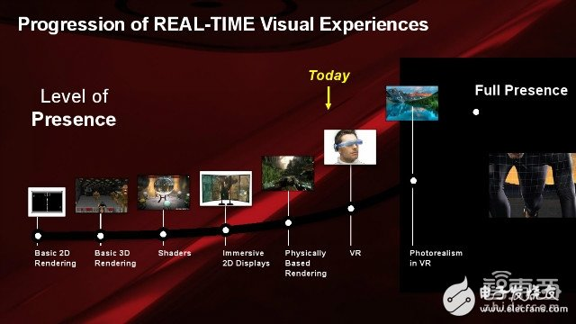 AMD God tells you which pits of VR technology