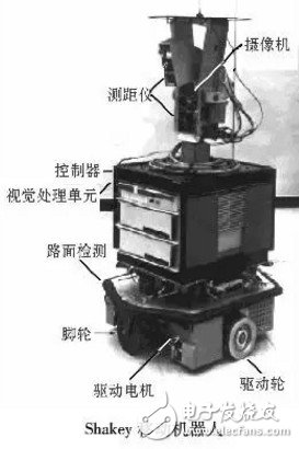 Obstacle avoidance technology and common sensors for mobile robots