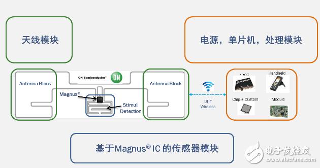 Figure 1: Functional Block Diagram of Smart Passive Sensors