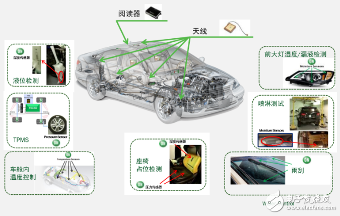 Figure 2: A reader meets the needs of unlimited in-vehicle sensor applications