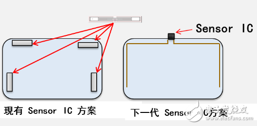 Figure 5: Smart Wiper