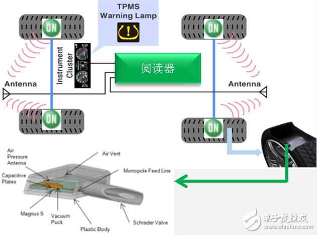Figure 6: Smart Passive Sensor for Tire Pressure Monitoring System