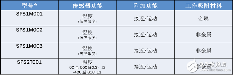 Table 1: Orderable Smart Passive Sensors