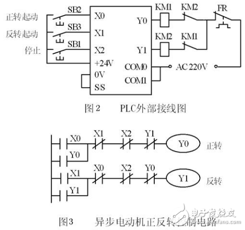 External wiring diagram and ladder diagram of plc control system