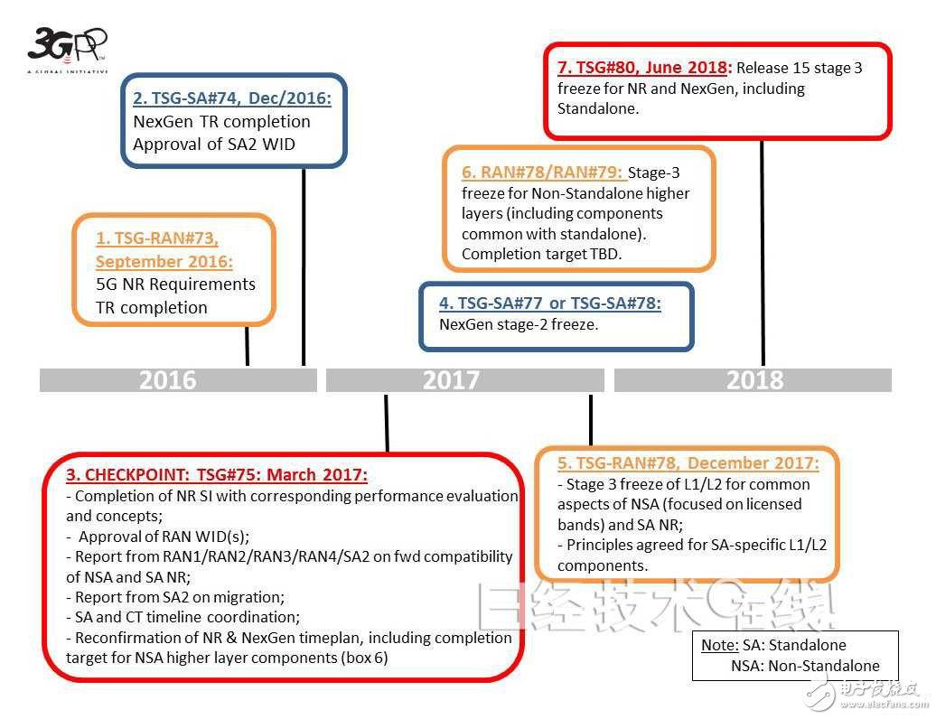 3GPP technical specification group discloses 5G standardization roadmap
