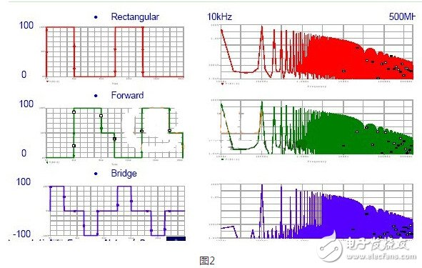 Graphic and text let you understand the process of EMI electromagnetic interference propagation
