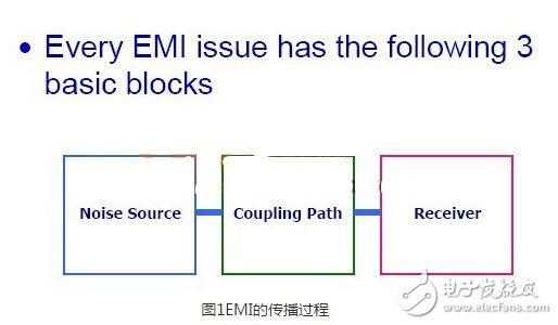 EMI propagation process