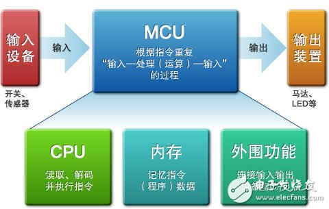 Figure 1: Components of a microcontroller