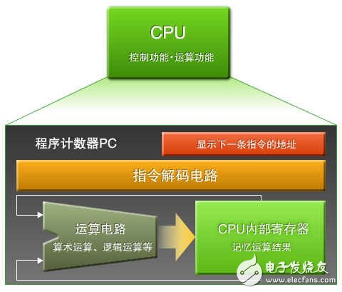 Figure 2: The role of the CPU