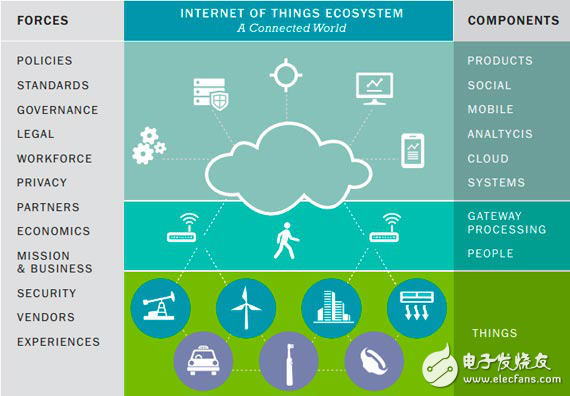The Internet of Things market will reach 1.7 trillion.