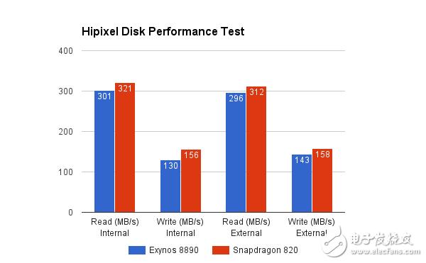 骁龙820 comparison Exynos8890 evaluation Samsung Note7 which processor is stronger?