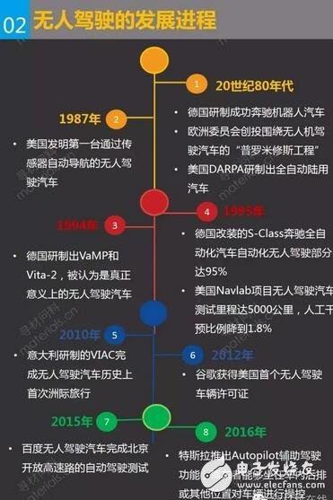 Unmanned development process