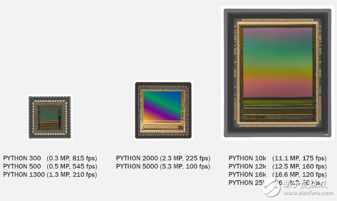 9 devices in the PYTHON series
