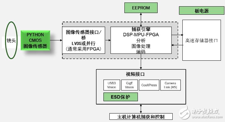 PYTHON general platform block diagram