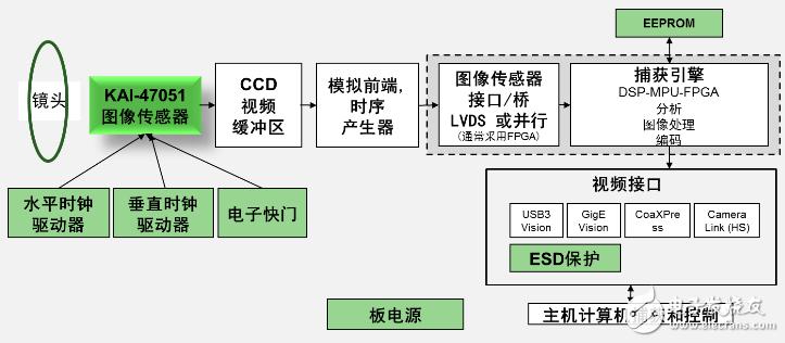 KAI-47051 platform block diagram