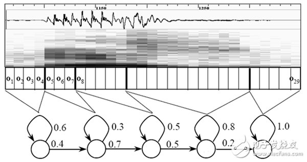Speech recognition technology analysis: voice into text is not so mysterious 5