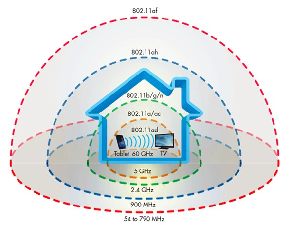Wi-Fi market is about to recover 802.11ax standard or in ...