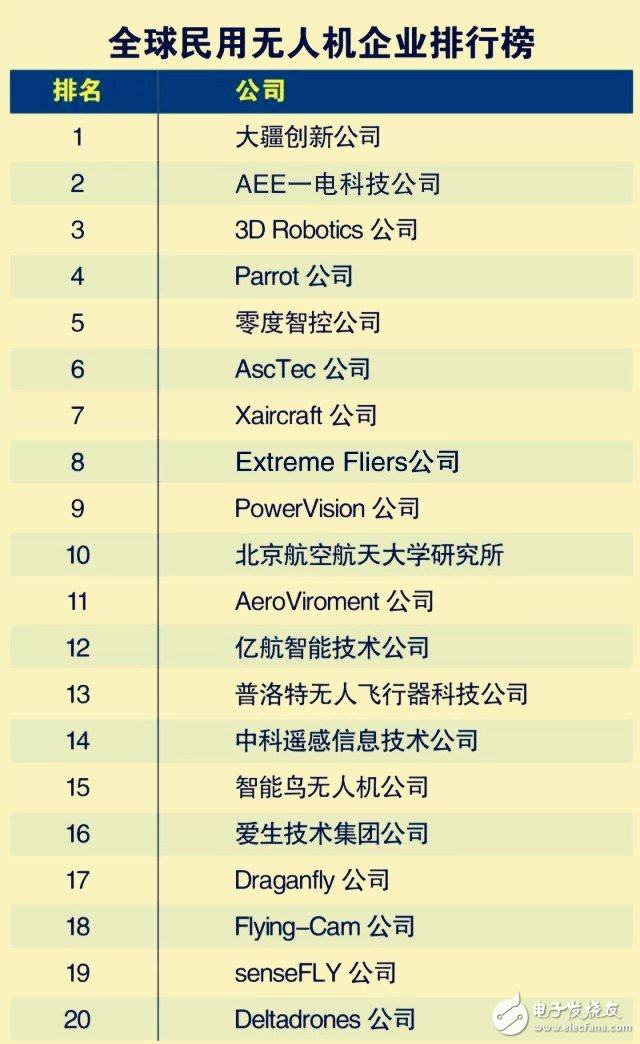 Civil drone ranking