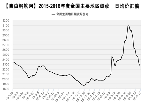 Rebar average price trend 2016.5.26