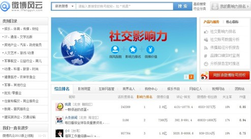 Weibo leads the social data analysis or create more brilliant