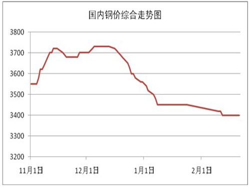 Contradiction between supply and demand Steel prices continue to fall