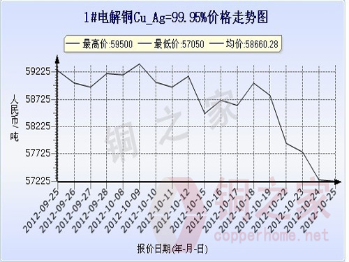 Shanghai spot copper price chart October 25