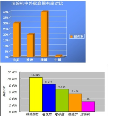 China's dishwasher market STP analysis