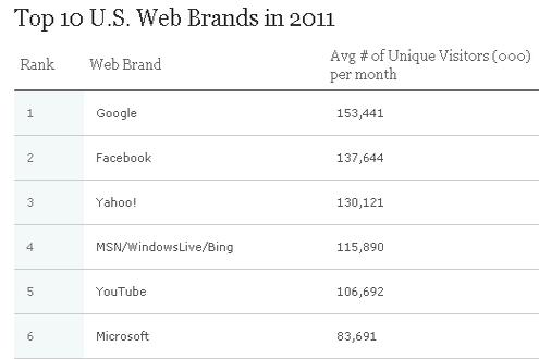 Google Surpasses Facebook as America's Most Popular Website