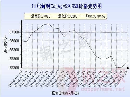 Shanghai spot copper price 2016.5.17