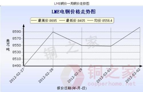LME copper price trend summary