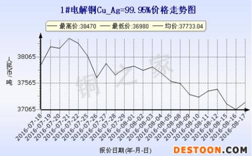Shanghai spot copper price trend 2016.8.17