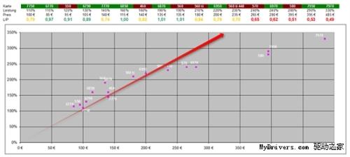 Recent GPU price charts
