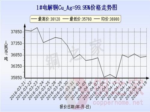 Shanghai spot copper price trend 2016.4.19
