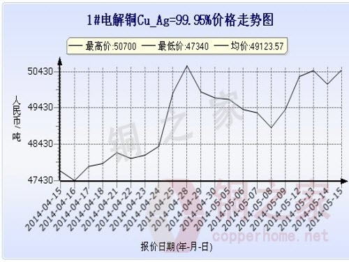 Shanghai Spot Copper Price Chart May 15