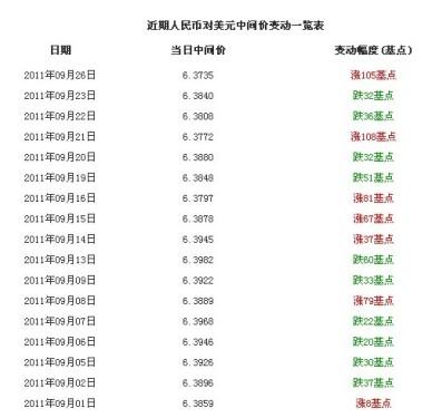 September 26 Renminbi to U.S. dollar exchange rate hits new high